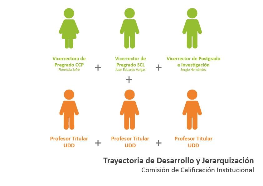 COMISIÓN DE CALIFICACIÓN INSTITUCIONAL (TRAYECTORIA DE DESARROLLO Y JERARQUIZACION)