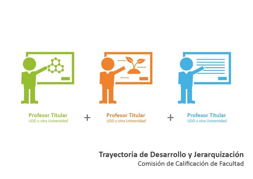 COMISION DE CALIFICACIÓN DE FACULTAD (TRAYECTORIA DE DESARROLLO Y JERARQUIZACION)