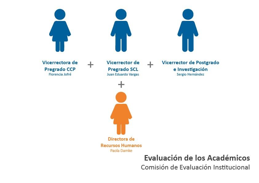 Comision De Evaluación Institucional (Evaluación de Académicos)
