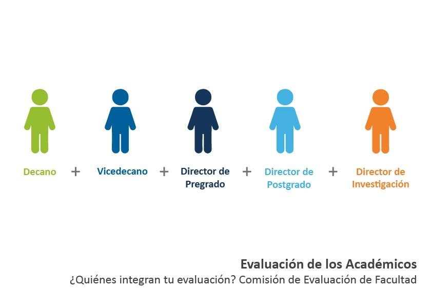 Comision De Evaluación de Facultad (Evaluación de Académicos)