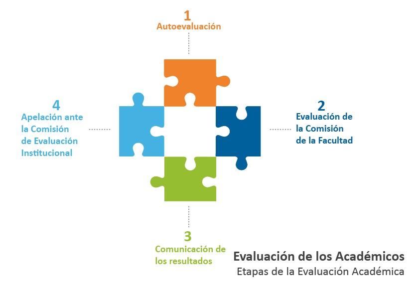 ETAPAS DE EVALUACION (eVALUACION DE ACADÉMICOS)