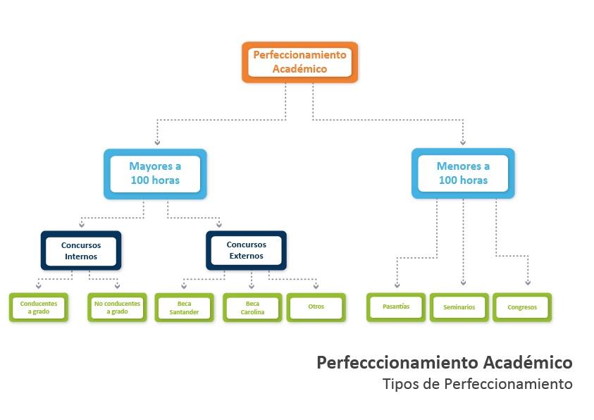 TIPOS DE PERFECCIONAMIENTO (PERFECCIONAMIENTO ACADÉMICO)