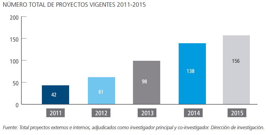 numero_proyectos_vigentes