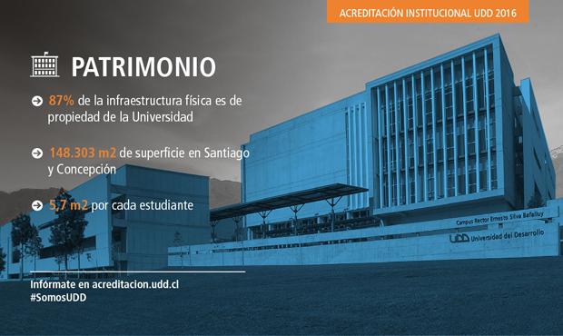Aumentó el Patrimonio institucional al hacerse la Universidad propietaria del 87% de la infraestructura utilizada en su actividad académica y administrativa, en forma directa o través de leasing.